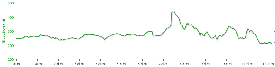 Altitude profile of Day 15