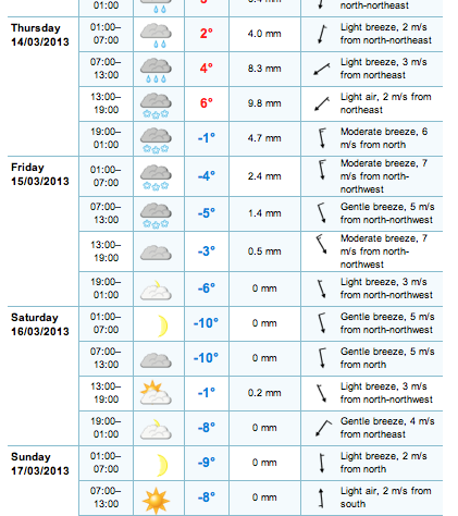 Forecast for Kosice (eastern route)
