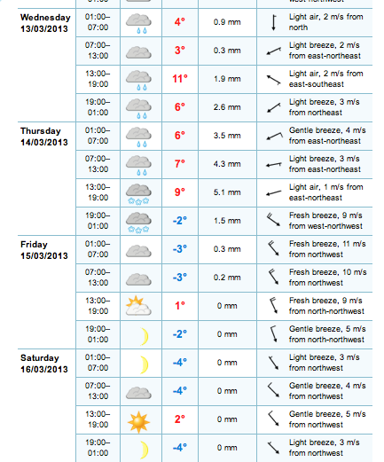 Forecast for Budapest (western route)