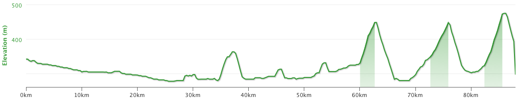 The altitude profile of today