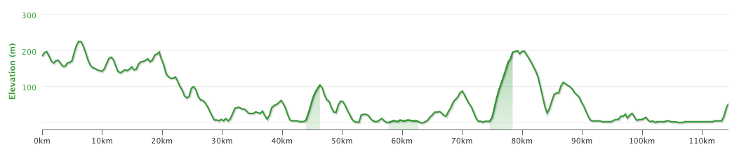 Altitude profile of the ride into Istanbul. Note the hill after 75 km.