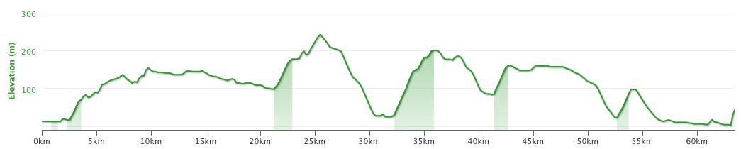 Altitude profile of today's cycling.
