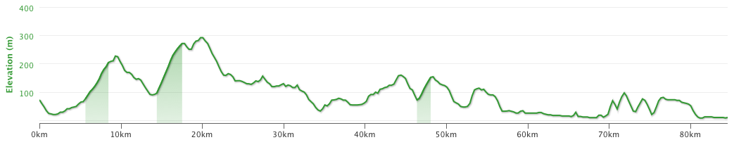 Today's altitude profile