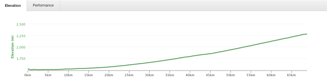 Elevation graph for the ride between Zhangye and Minle