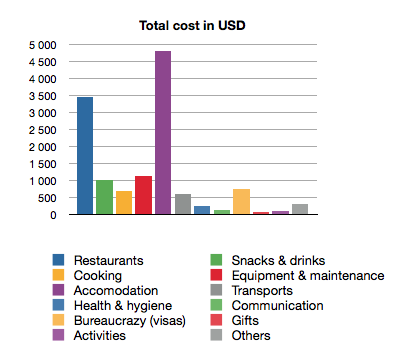 Total traveling costs in USD