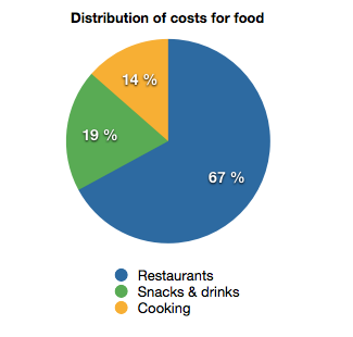 Distribution of food costs