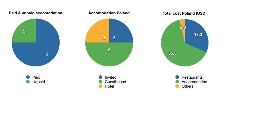 Pie charts Poland