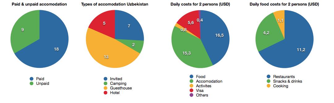 Cost distribution Uzbekistan