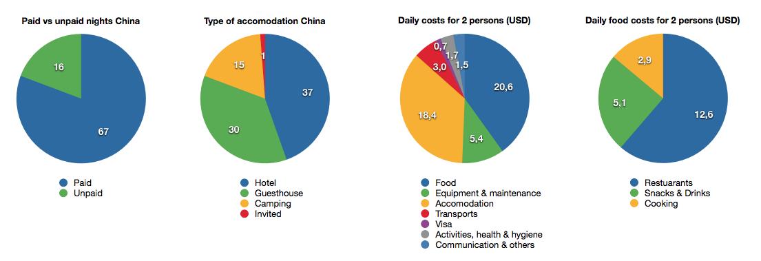 Pie charts China
