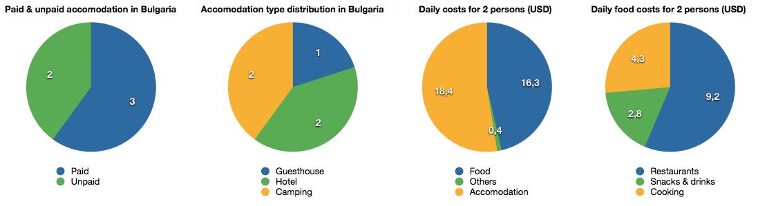 Pie chart Bulgaria