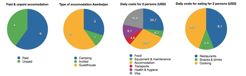 Pie charts Azerbaijan
