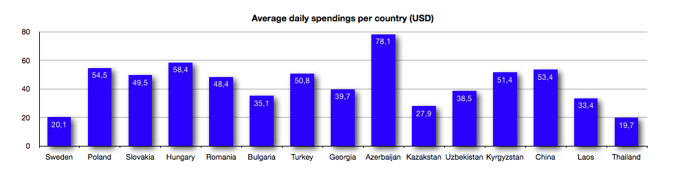 Daily expenses per country